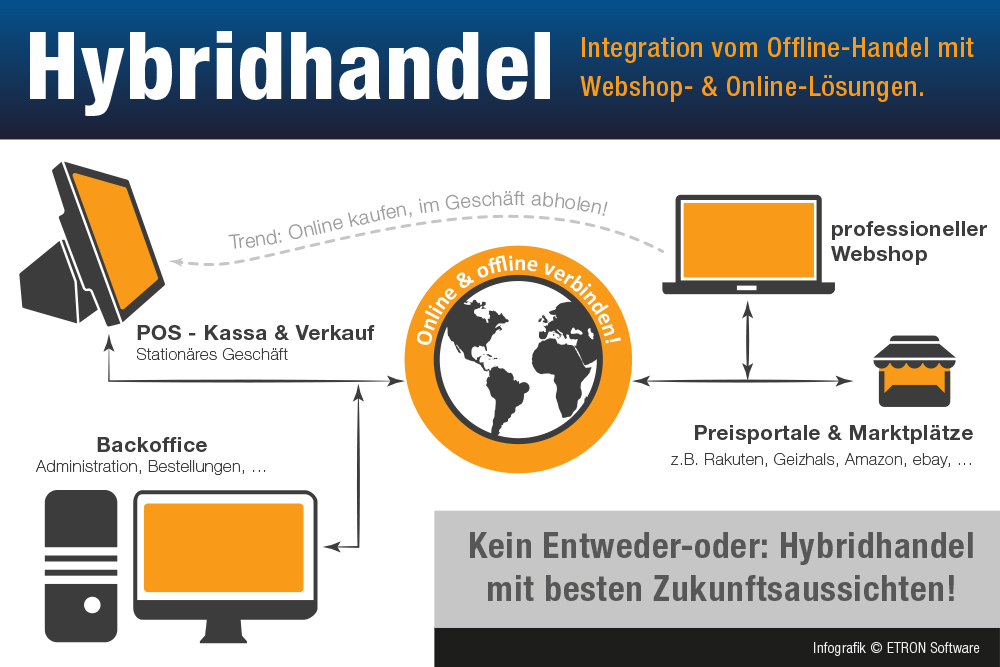 etron_Hybridhandel